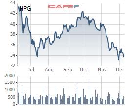 Giá thép Trung Quốc giảm sâu, giới đầu tư lo ngại với cổ phiếu Hòa Phát - Ảnh 1.
