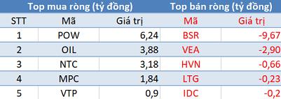 """Khối ngoại trở lại mua ròng, tập trung """"gom"""" chứng chỉ quỹ E1VFVN30 - Ảnh 3."""