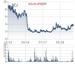 Xi măng Sài Sơn (SCJ) phát hành hơn 18 triệu cổ phiếu cấn trừ công nợ với Chủ tịch công ty - Ảnh 1.