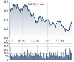 Lần đầu tiên trong lịch sử, Vinamilk ra khỏi top 10 khoản đầu tư lớn nhất của Dragon Capital - Ảnh 3.