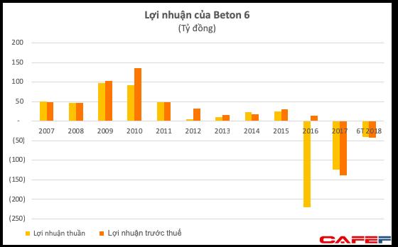 Không chỉ Descon có khả năng phá sản, Beton 6 liên quan ông Trịnh Thanh Huy cũng đột ngột sa sút với khoản lỗ vài trăm tỷ - Ảnh 1.