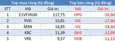 """Phiên 11/12: Khối ngoại tiếp tục mua ròng, đẩy mạnh """"gom"""" E1VFVN30 - Ảnh 1."""
