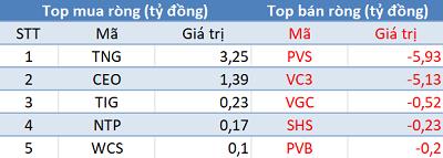 """Phiên 11/12: Khối ngoại tiếp tục mua ròng, đẩy mạnh """"gom"""" E1VFVN30 - Ảnh 2."""