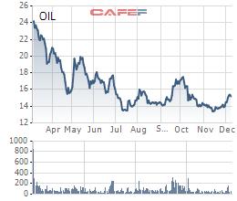 PV Oil khóa room ngoại về 6,6%, bước chuẩn bị cho thoái vốn Nhà nước theo lô? - Ảnh 1.