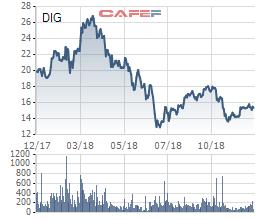 Khahomex đăng ký mua 12,8 triệu cổ phần DIC Corp - Ảnh 1.