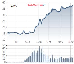AMV ước lãi ròng 2018 tăng hơn 5 lần lên 210 tỷ đồng, dự chia cổ tức 20% tiền mặt và 20% cổ phiếu - Ảnh 4.