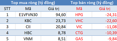 Khối ngoại tiếp tục mua ròng, Vn-Index vượt mốc 960 điểm trong phiên 12/12 - Ảnh 1.