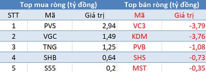 Khối ngoại tiếp tục mua ròng, Vn-Index vượt mốc 960 điểm trong phiên 12/12 - Ảnh 2.