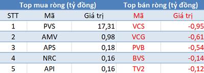 Phiên 14/12: Khối ngoại quay đầu bán ròng E1VFVN30, Vn-Index mất hơn 8 điểm - Ảnh 2.