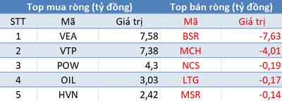 Phiên 14/12: Khối ngoại quay đầu bán ròng E1VFVN30, Vn-Index mất hơn 8 điểm - Ảnh 3.