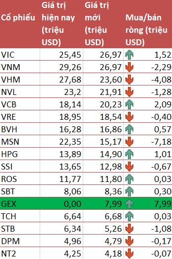 Không ngoài dự báo, GEX lọt vào danh mục VNM ETF trong đợt review cuối năm - Ảnh 2.