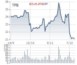 TPBank hoàn tất phát hành gần 185 triệu cổ phiếu - Ảnh 1.