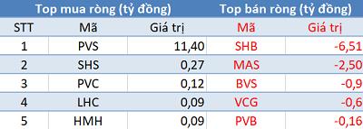 Phiên 17/12: Khối ngoại bán ròng E1VFVN30, Vn-Index mất hơn 18 điểm - Ảnh 2.