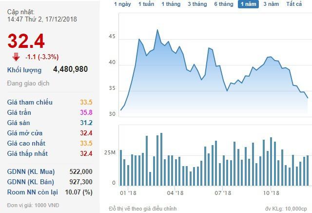 HPG giảm sâu, PENM III không bán được cổ phiếu nào - Ảnh 1.