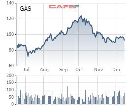 PV GAS điều chỉnh kế hoạch lợi nhuận công ty mẹ tăng gần 1.300 tỷ đồng - Ảnh 2.