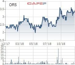 Chứng khoán Phương Đông (ORS) bị rút nghiệp vụ tự doanh chứng khoán - Ảnh 1.