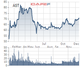 PENM IV đăng ký mua hơn 6% cổ phần Taseco Airs (AST) - Ảnh 1.
