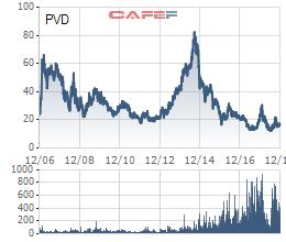 PVDrilling lên tiếng về việc chủ tịch bị khởi tố, cổ phiếu PVD vẫn giảm gần 5% - Ảnh 1.