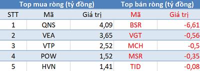 Khối ngoại quay đầu bán ròng, Vn-Index thủng mốc 920 điểm trong phiên 19/12 - Ảnh 3.