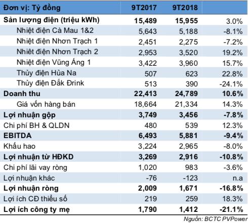 Điện than lên ngôi và 93% công suất đến từ nhiệt điện, PV Power (POW) sẽ bật sáng trong năm 2019? - Ảnh 2.