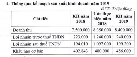 Dự kiến lãi trên nghìn tỷ năm 2018, Đường Quảng Ngãi (QNS) tạm ứng tiếp cổ tức đợt 2/2018 cho cổ đông - Ảnh 1.