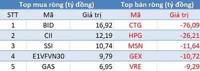 """Phiên 20/12: Khối ngoại mua ròng 250 tỷ trên toàn thị trường, tập trung """"gom"""" Viettel Post - Ảnh 1."""