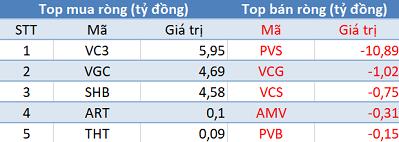 """Phiên 20/12: Khối ngoại mua ròng 250 tỷ trên toàn thị trường, tập trung """"gom"""" Viettel Post - Ảnh 2."""