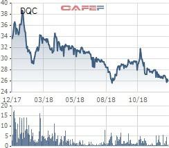 DQC giảm sâu, Bóng đèn Điện Quang quyết định mua 3,7 triệu cổ phiếu quỹ - Ảnh 1.