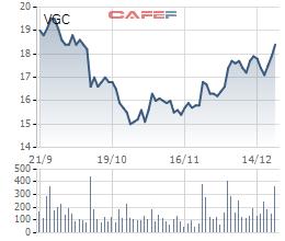Trái ngược với diễn biến ảm đạm của thị trường, cổ phiếu VCG, SJS, VGC vẫn ngược dòng bứt phá ngoạn mục trong tuần áp chót năm 2018 - Ảnh 3.