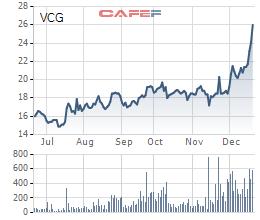 Trái ngược với diễn biến ảm đạm của thị trường, cổ phiếu VCG, SJS, VGC vẫn ngược dòng bứt phá ngoạn mục trong tuần áp chót năm 2018 - Ảnh 1.