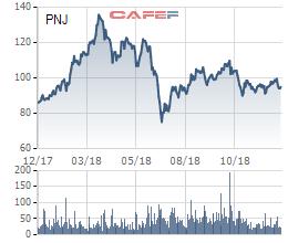 Nhóm Dragon Capital vừa nâng sở hữu PNJ lên trên 9% - Ảnh 1.