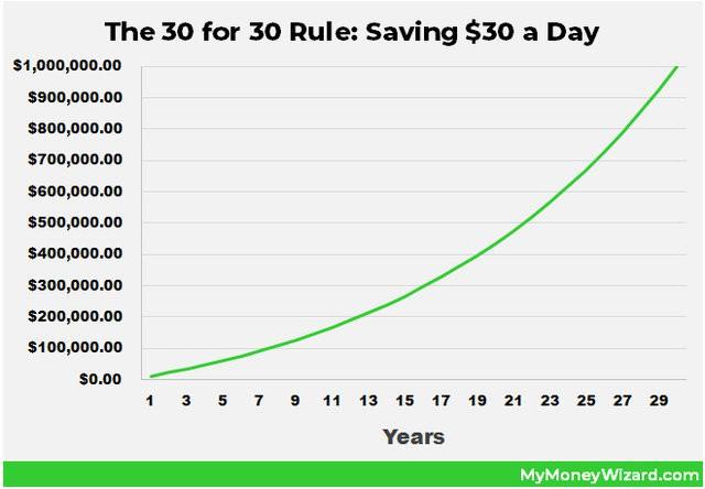 28 tuổi tôi đã kiếm được hơn 2 tỷ nhờ tiết kiệm từ 100 nghìn mỗi ngày, đây là nguyên tắc ai cũng có thể làm ngay hôm nay để đạt được như vậy - Ảnh 3.