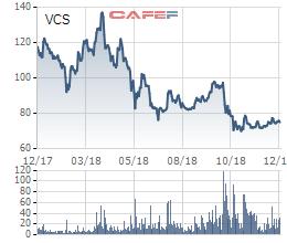 """Đội hình 11 cổ phiếu """"tệ"""" nhất năm 2018: Nhiều sao sáng như VNM, BSR, VCS đánh mất phong độ - Ảnh 3."""