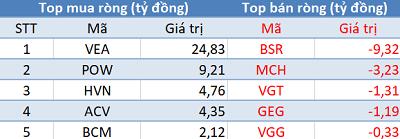 Thị trường giảm sâu, khối ngoại đẩy mạnh mua ròng trong phiên 26/12 - Ảnh 3.
