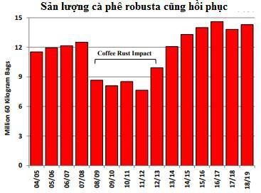 Cung cà phê thế giới sẽ vượt cầu tới 10,9 triệu bao trong niên vụ 2018/19 - Ảnh 3.