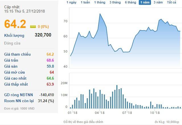 CEO của Novaland vừa chi khoảng 2.200 tỷ đồng mua 36 triệu cổ phiếu NVL - Ảnh 1.