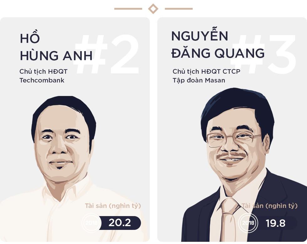 Bất chấp thị trường suy giảm, Top 10 người giàu nhất trên TTCK vẫn ngày càng giàu thêm - Ảnh 3.