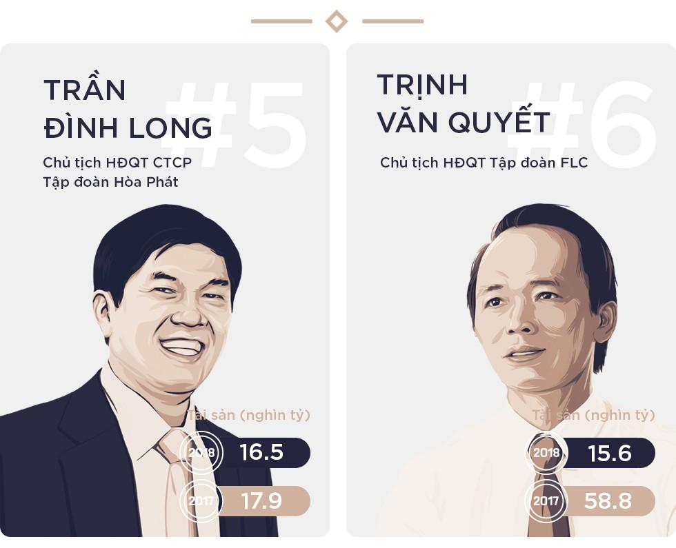 Bất chấp thị trường suy giảm, Top 10 người giàu nhất trên TTCK vẫn ngày càng giàu thêm - Ảnh 4.