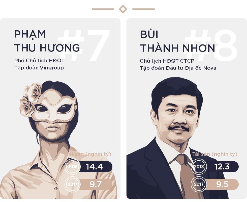 Bất chấp thị trường suy giảm, Top 10 người giàu nhất trên TTCK vẫn ngày càng giàu thêm - Ảnh 5.