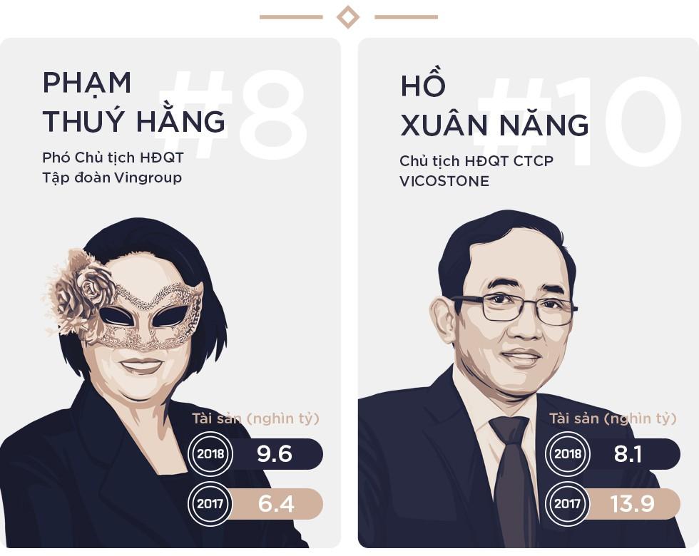 Bất chấp thị trường suy giảm, Top 10 người giàu nhất trên TTCK vẫn ngày càng giàu thêm - Ảnh 6.