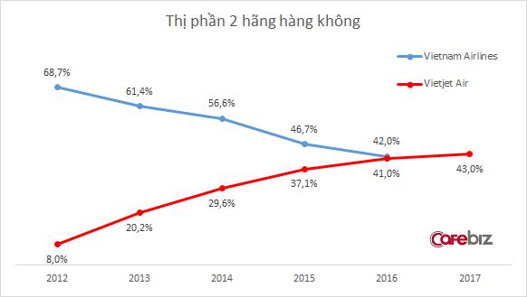 [Hồ sơ] Ngành hàng không 2018: Thị phần Vietjet Air vượt mặt Vietnam Airlines, bầu trời chật chội, hãng tư nhân rậm rịch xin cất cánh - Ảnh 5.