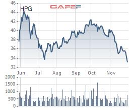 Cổ phiếu HPG rớt giá, Chủ tịch Hoà Phát Trần Đình Long ra khỏi danh sách tỷ phú đô la - Ảnh 1.