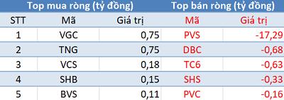 Khối ngoại mua ròng phiên thứ 7 liên tiếp, Vn-Index vượt mốc 950 điểm trong phiên 3/12 - Ảnh 2.