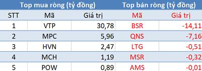 Khối ngoại mua ròng phiên thứ 7 liên tiếp, Vn-Index vượt mốc 950 điểm trong phiên 3/12 - Ảnh 3.