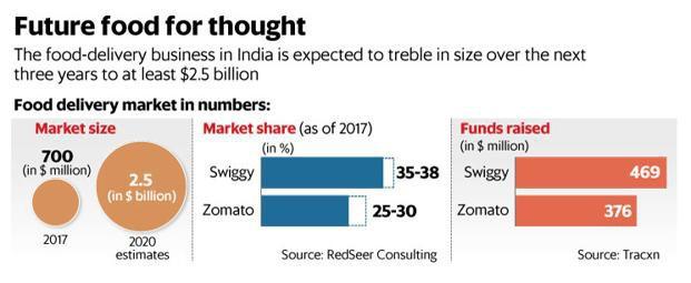 Dồn lực vào logistics và độc quyền với nhà hàng: Tuyệt chiêu giúp Swiggy - startup đồng nghiệp của Now và Lala ở Ấn Độ đánh bại hết đàn anh, trở thành kỳ lân tỷ đô khi mới 4 năm tuổi - Ảnh 2.