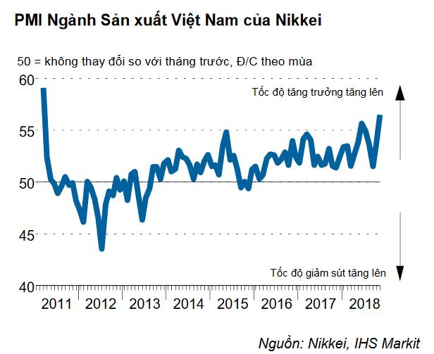 Nikkei: PMI sản xuất của Việt Nam lên sát kỷ lục trong tháng 11 - Ảnh 1.