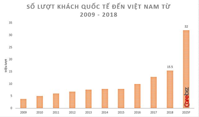[Hồ sơ] Ngành du lịch 2018: Nở rộ những startup OTA Việt nghìn tỷ, đã có câu trả lời cho thắc mắc Khi nào du lịch Việt đuổi kịp du lịch Thái! - Ảnh 1.