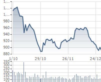 [Điểm nóng TTCK tuần 24/12– 31/12] Thị trường chứng khoán Việt Nam và thế giới đi qua biến động khó đoán định - Ảnh 1.