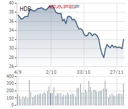 Tổng giám đốc HDBank vừa mua xong 375.000 cổ phiếu HDB - Ảnh 1.