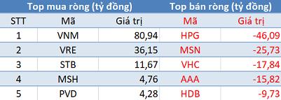 Khối ngoại tiếp tục mua ròng, Vn-Index áp sát mốc 960 điểm trong phiên 4/12 - Ảnh 1.